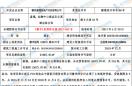 嘉福·金融中心酒店及公寓酒店综合体预售许可公示