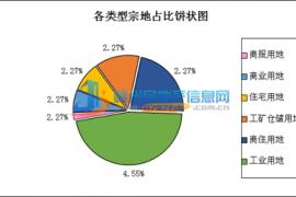 8月赣州全市出让土地45宗 吸金约13.27亿元