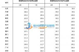 8月70城房价指数出炉 赣州环涨0.4%同涨10.9%
