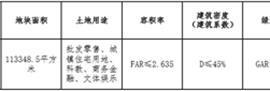 赣州章江新区E2、F25-4地块挂牌出让 起始楼面价约3328元/㎡
