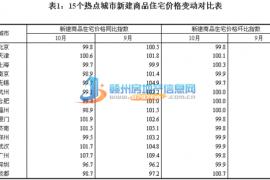 10月70城房价指数出炉 赣州环降0.3%同涨4.6%