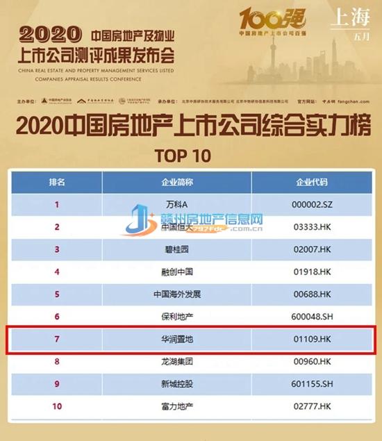 华润置地入选2020中国房地产上市公司综合实力榜TOP10